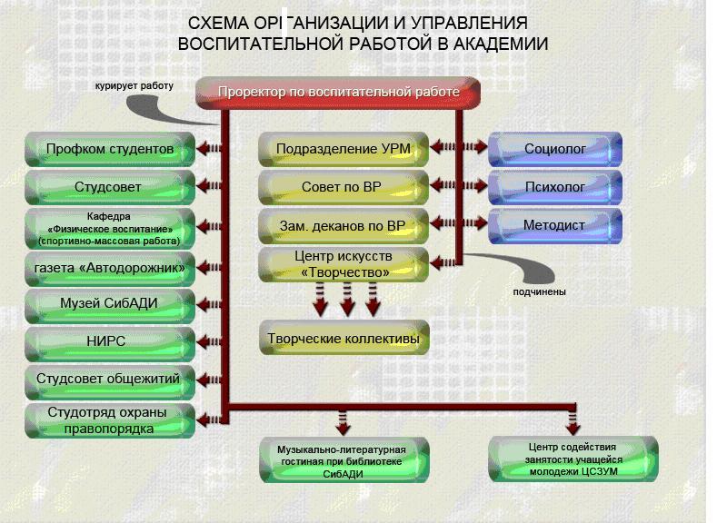 Схема организации и управления